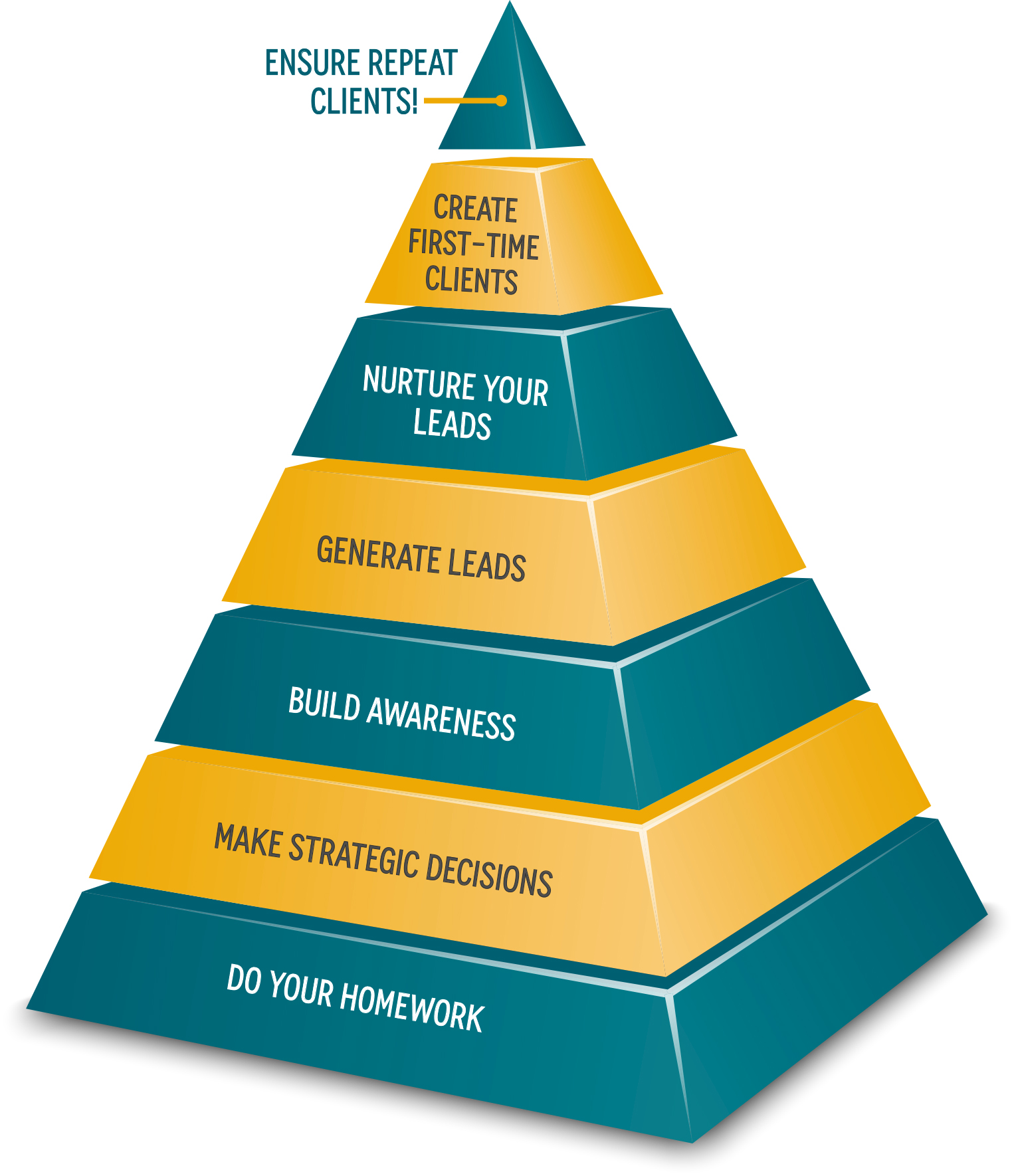 0032d59f9446 ... HM-marketing-and-sales-pyramid.jpg ...